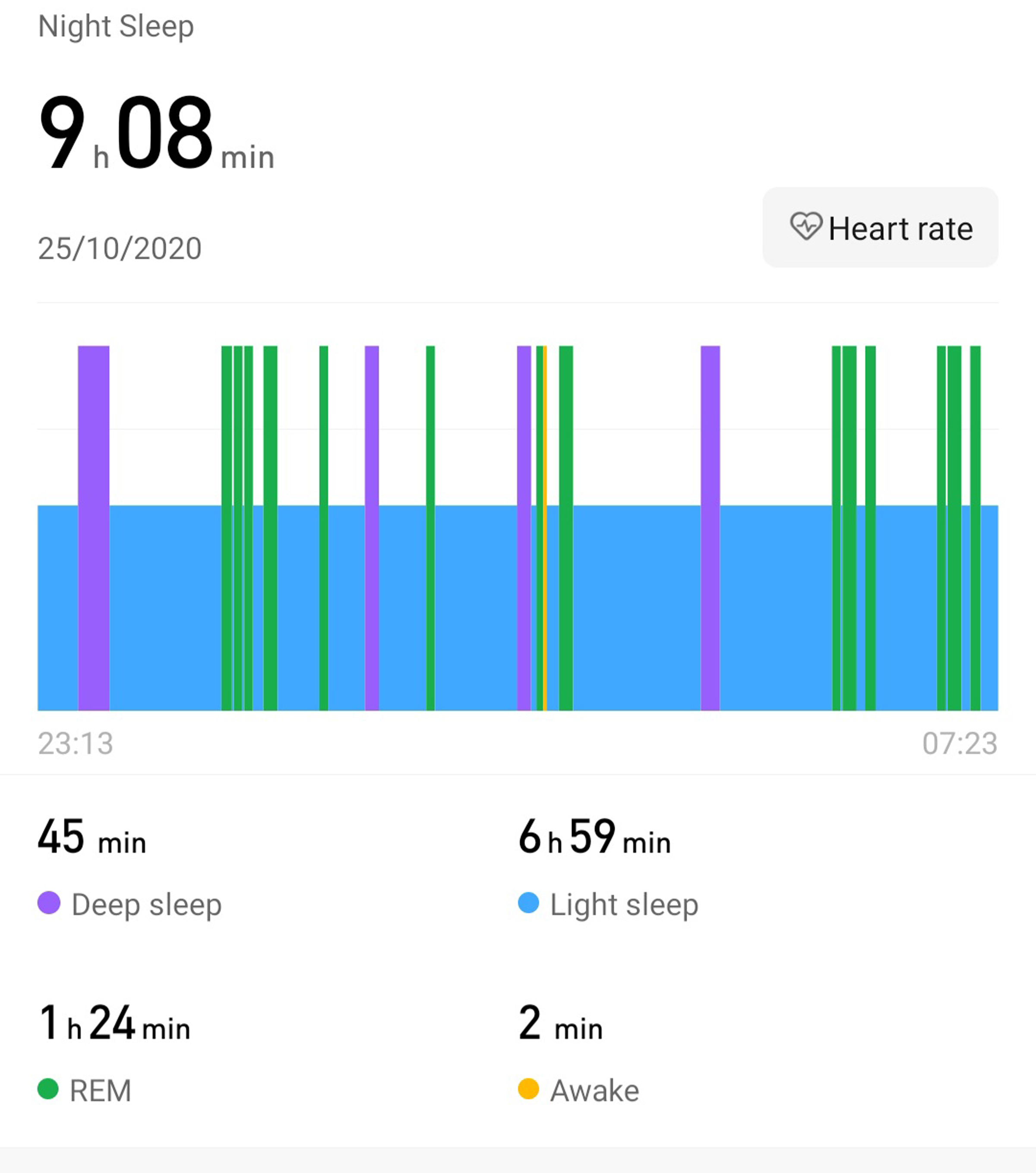 screengrab from fitness tracker showing breakdown of sleep stages