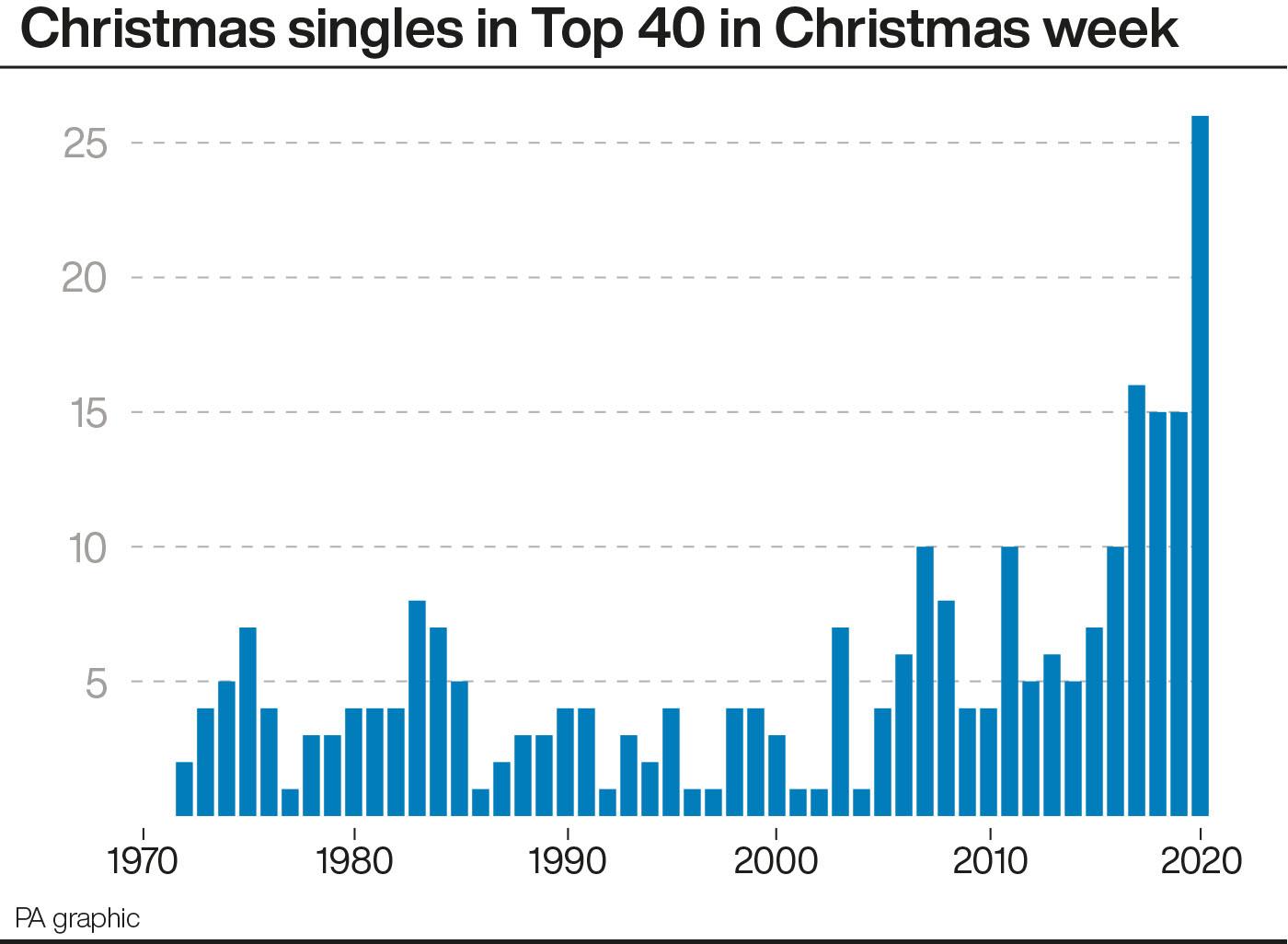 Christmas singles in Top 40 in Christmas week
