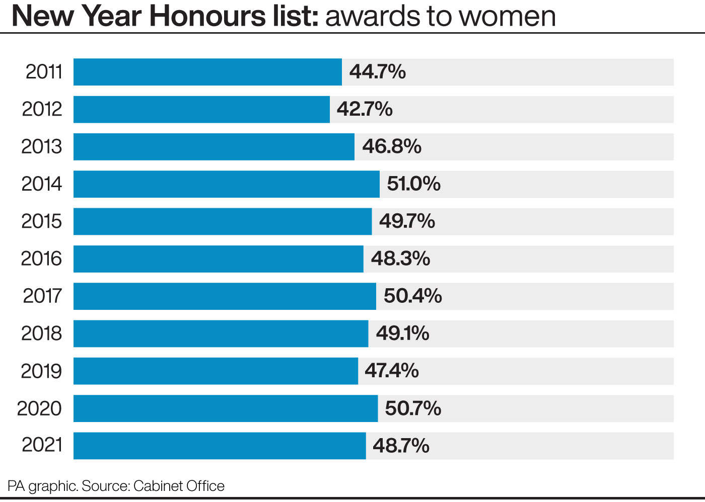 New Year Honours list: awards to women