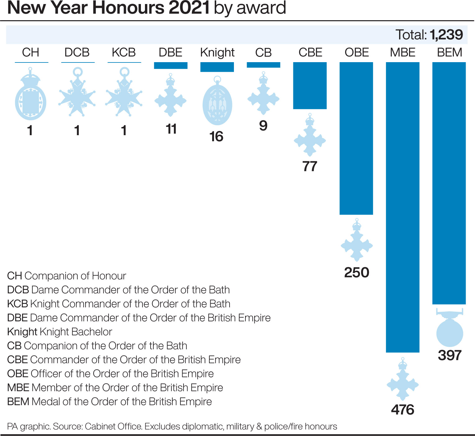 New Year Honours