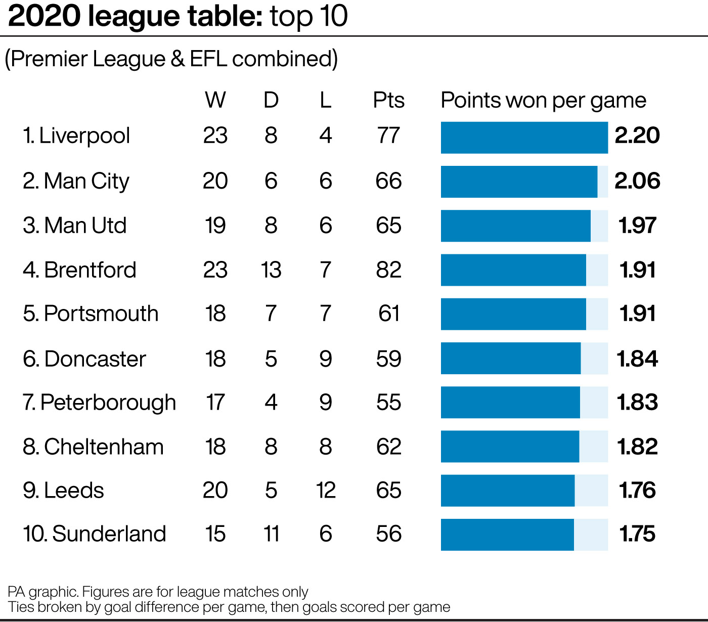 A graphic showing the top 10 in the 2020 league table