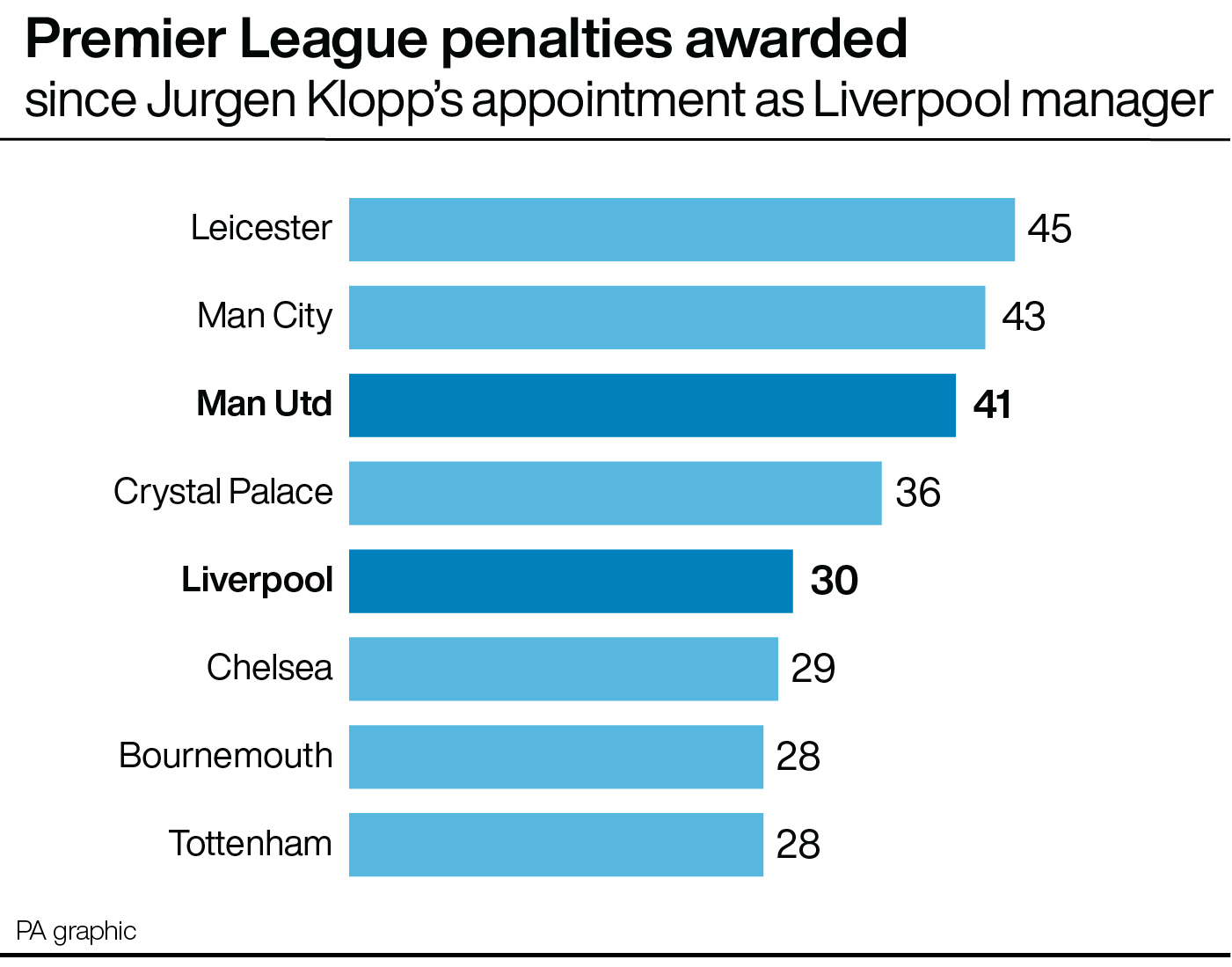 Premier League penalties awarded since Jurgen Klopp's appointment at Liverpool