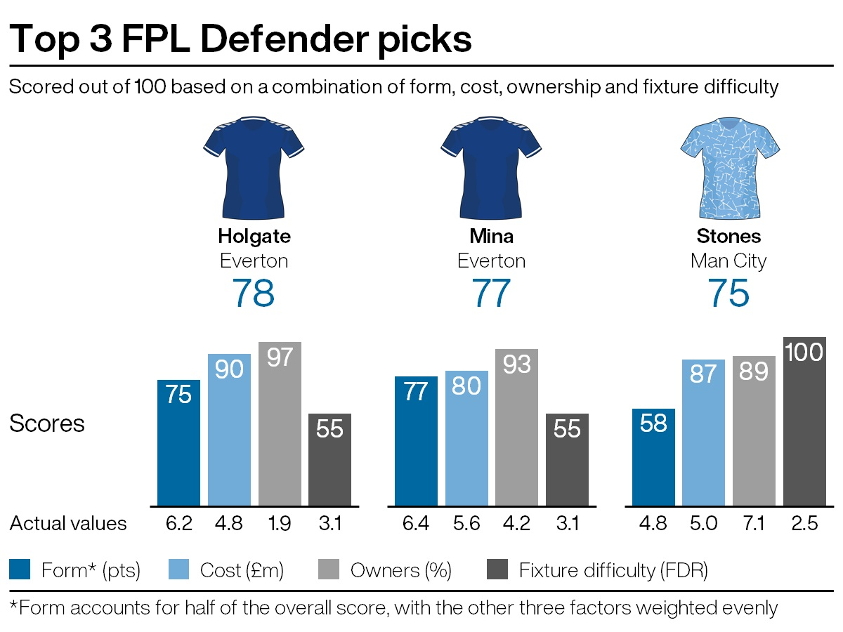 Leading defensive picks for FPL gameweek 18