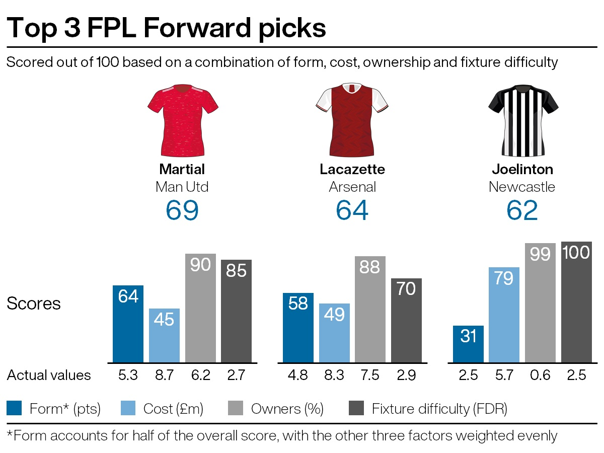 Leading attacking picks for FPL gameweek 18