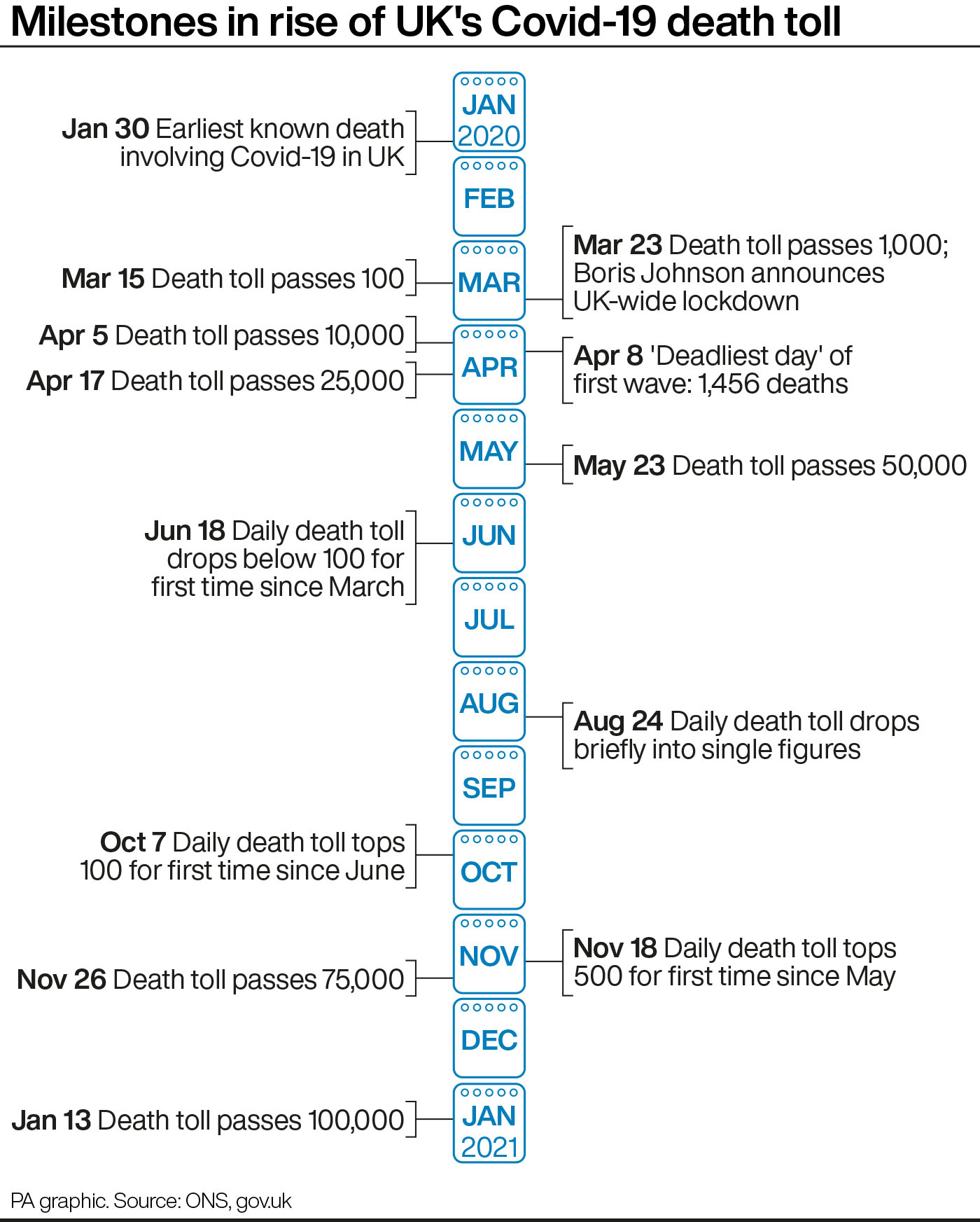 Milestones in the rise of the UK's Covid-19 death toll