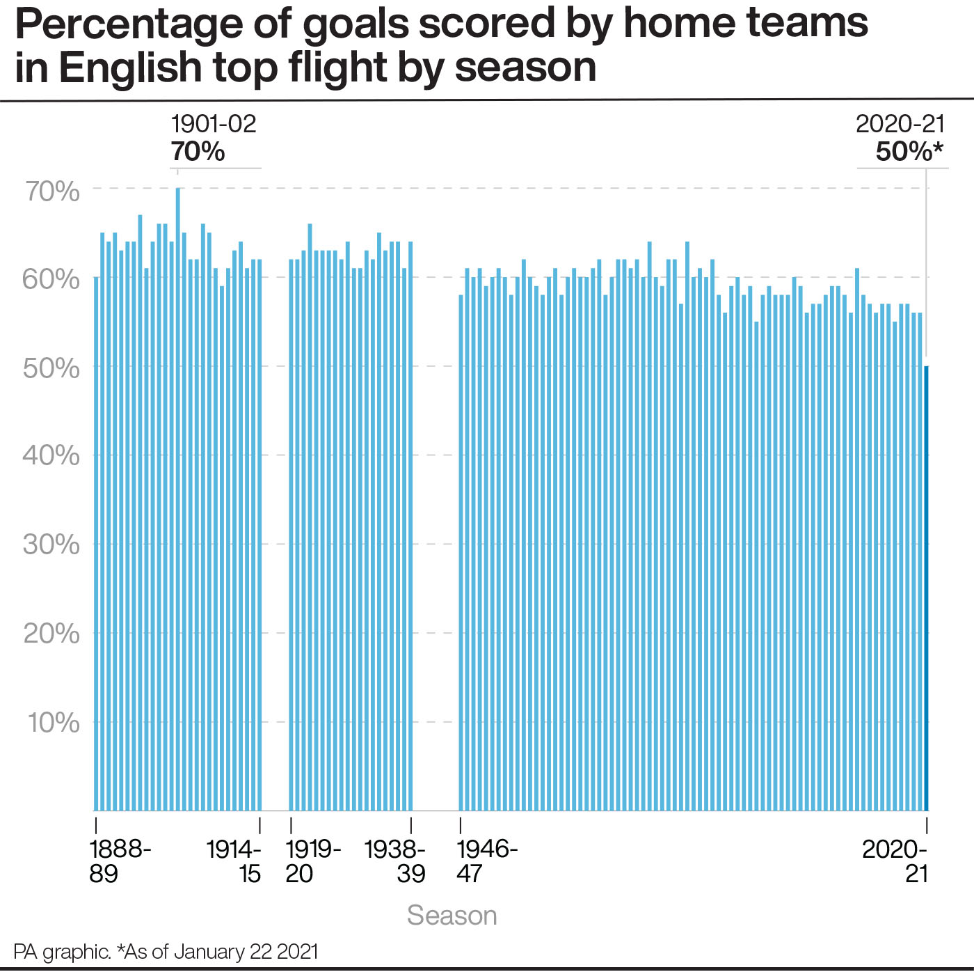 Percentage of goals scored by home teams in English top flight by season