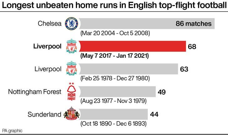 Longest unbeaten home runs in English top-flight history
