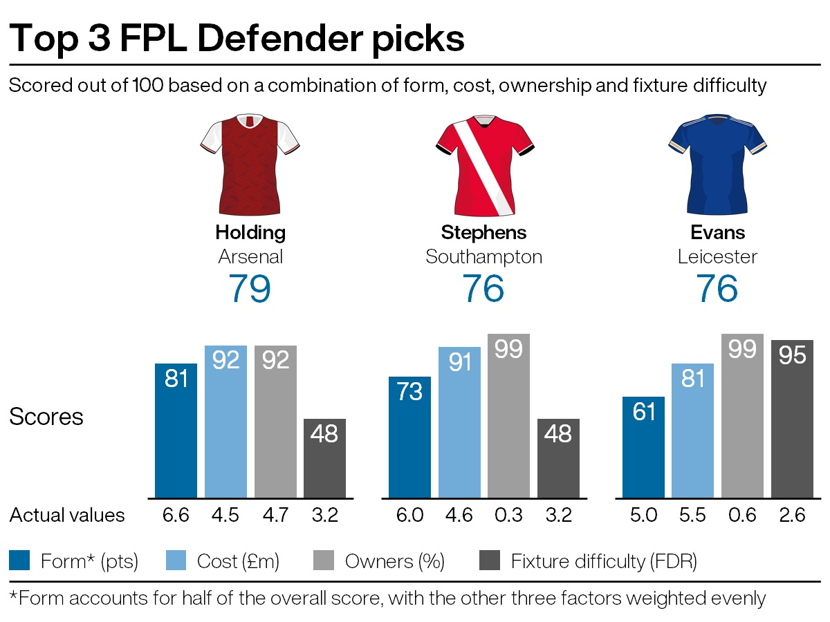 Top FPL defensive picks under five per cent ownership for gameweek 20