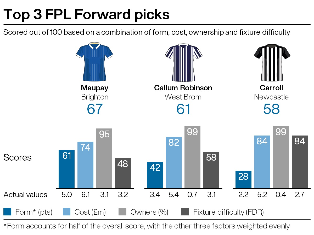 Top FPL attacking picks under five per cent ownership for gameweek 20