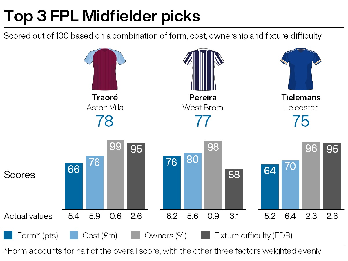 Top FPL midfield picks under five per cent ownership for gameweek 20