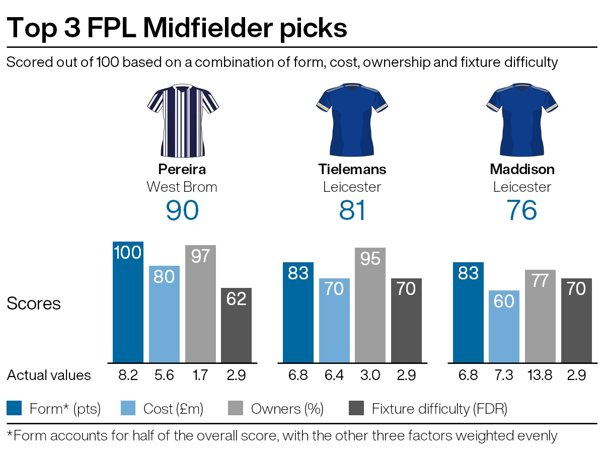 Top midfield picks for FPL gameweek 22
