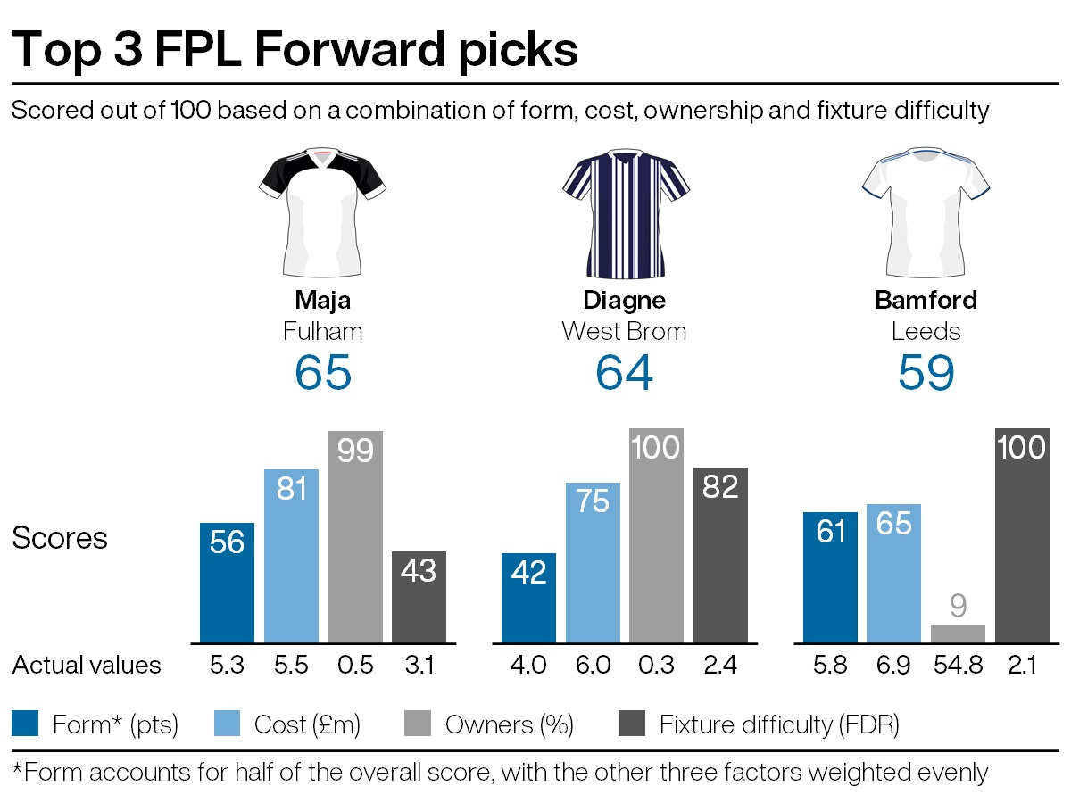 Top attacking picks for FPL gameweek 25