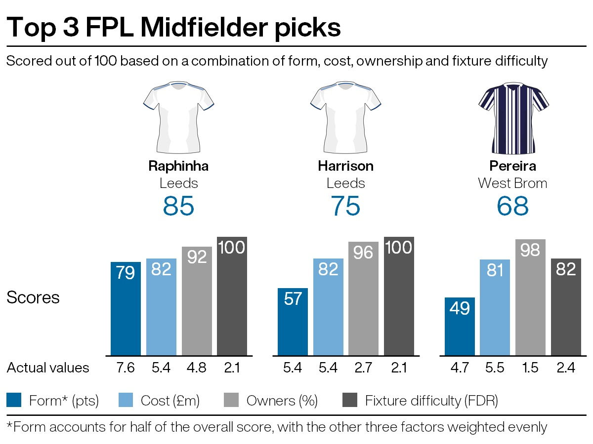 Top midfield picks for FPL gameweek 25