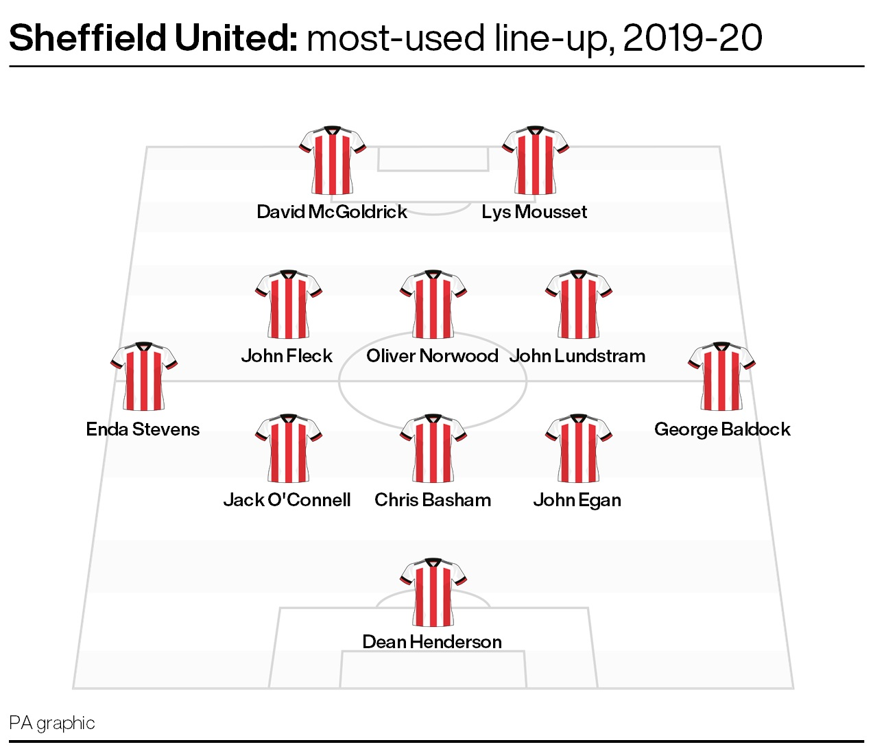 Sheffield United's most-used line-up from 2019-20