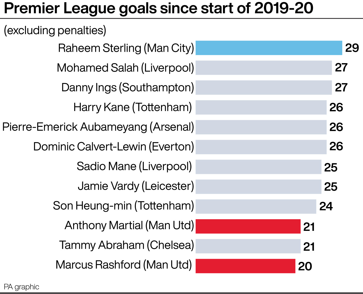 Premier League goals excluding penalties since start of 2019-20