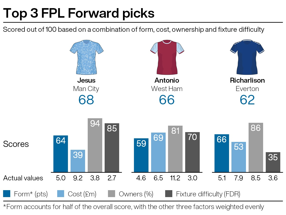 Top attacking picks for FPL gameweek 27