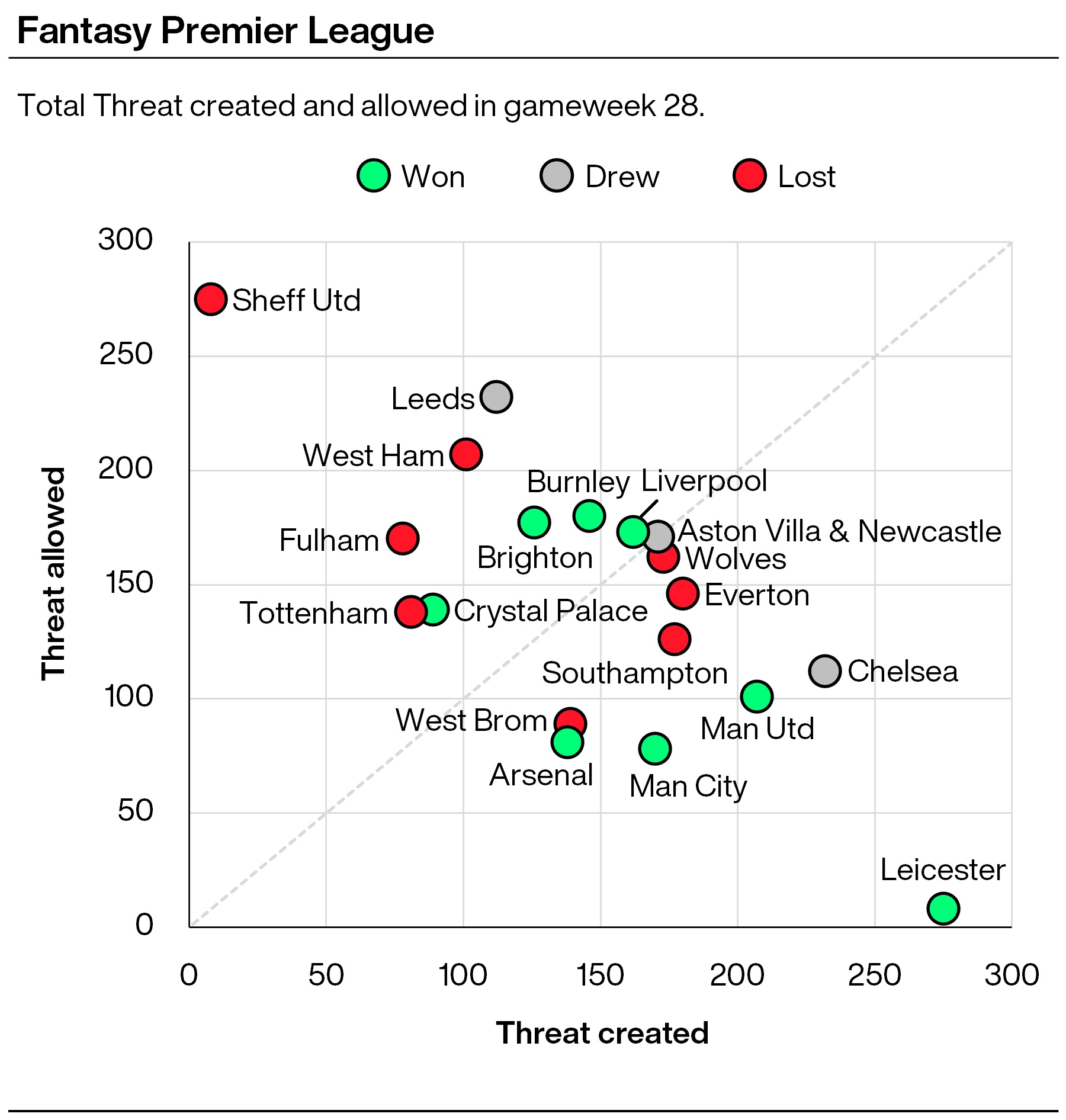 FPL tips: Watertight Chelsea the team to back according to FPL metrics PLZ Soccer