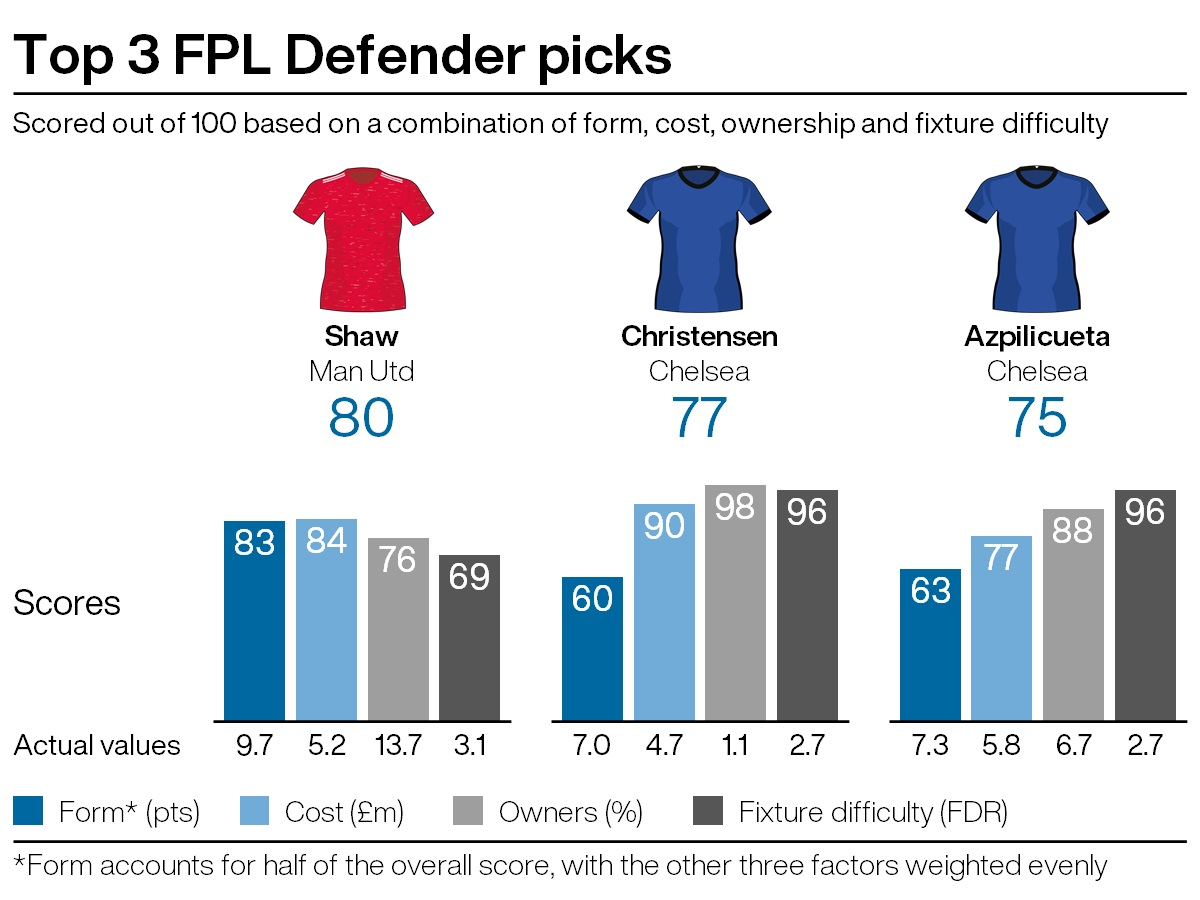 Top defensive picks for FPL gameweek 30
