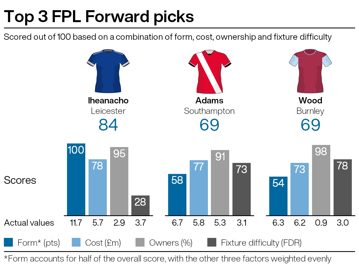 Top attacking picks for FPL gameweek 30