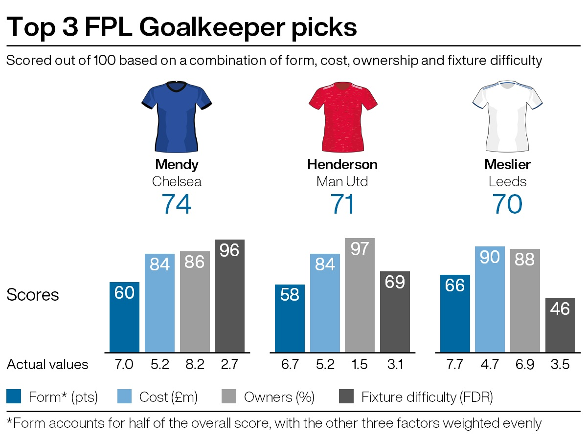 Top goalkeeping picks for FPL gameweek 30