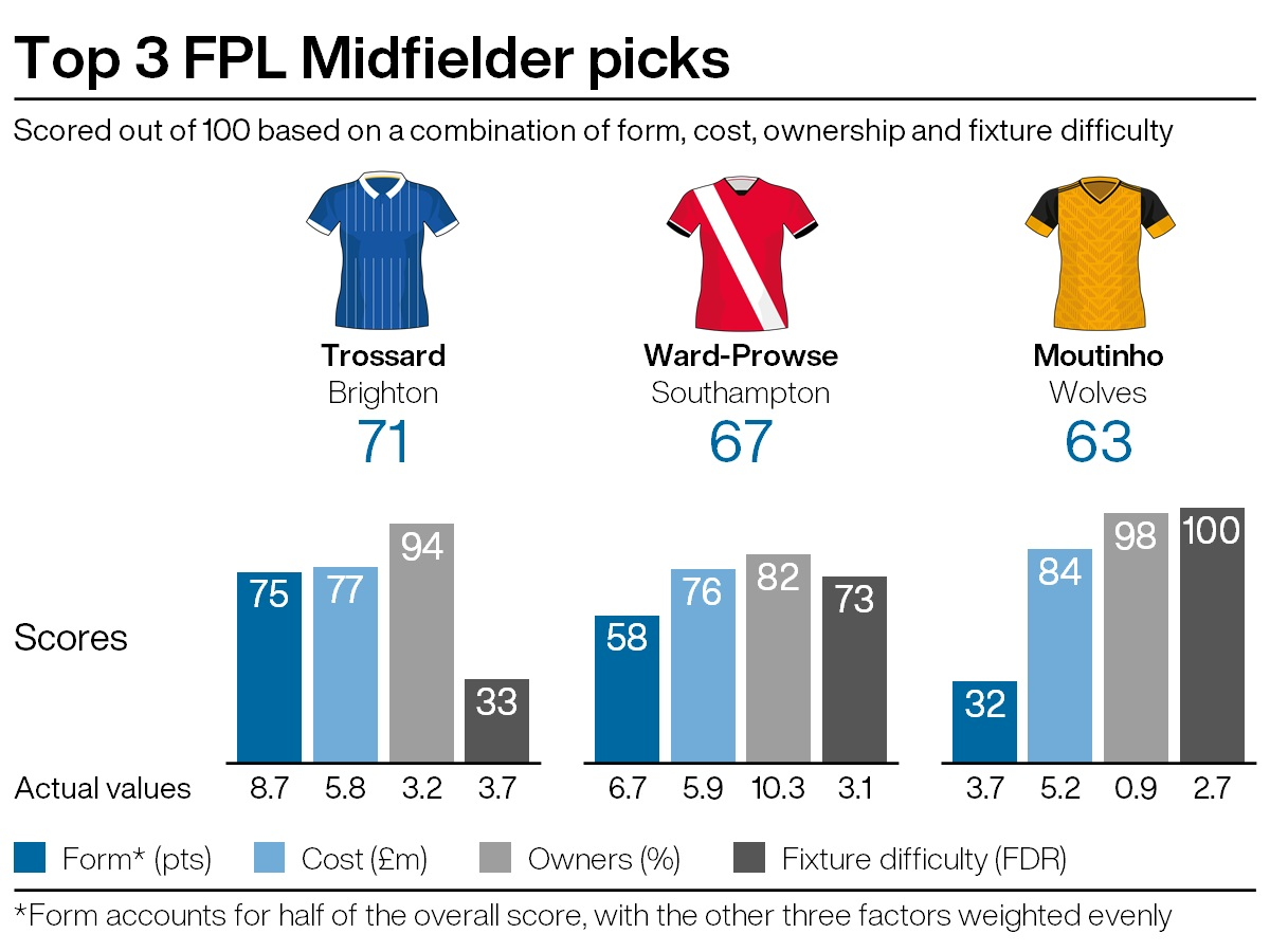 Top midfield picks for FPL gameweek 30
