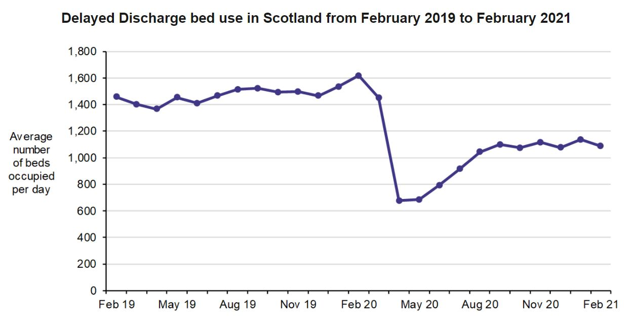 A graph of delayed discharge figures in Scotland