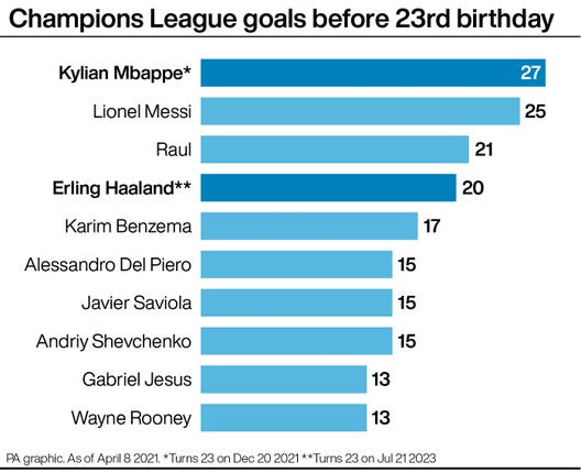 Most Champions League goals before turning 23