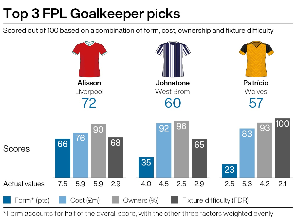 Top goalkeeping picks for FPL gameweek 31