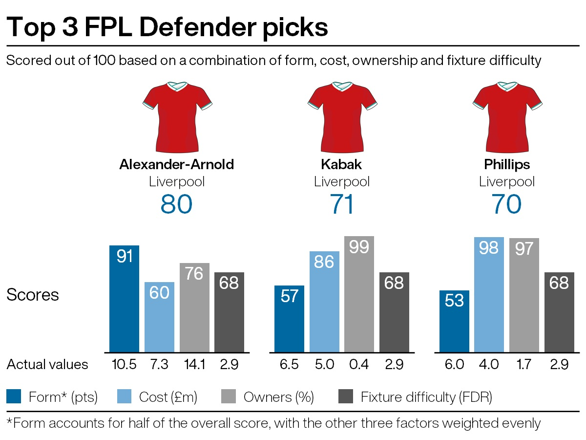 Top defensive picks for FPL gameweek 31