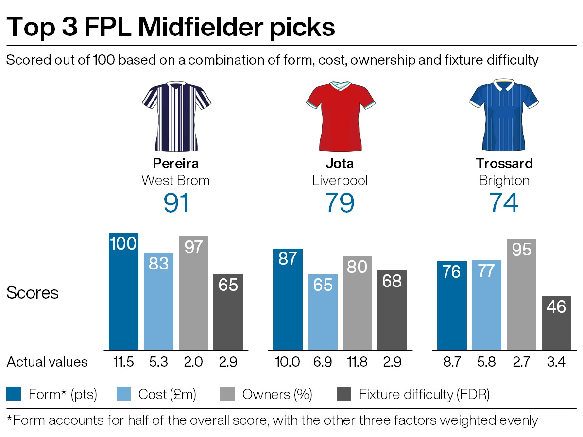 Top midfield picks for FPL gameweek 31
