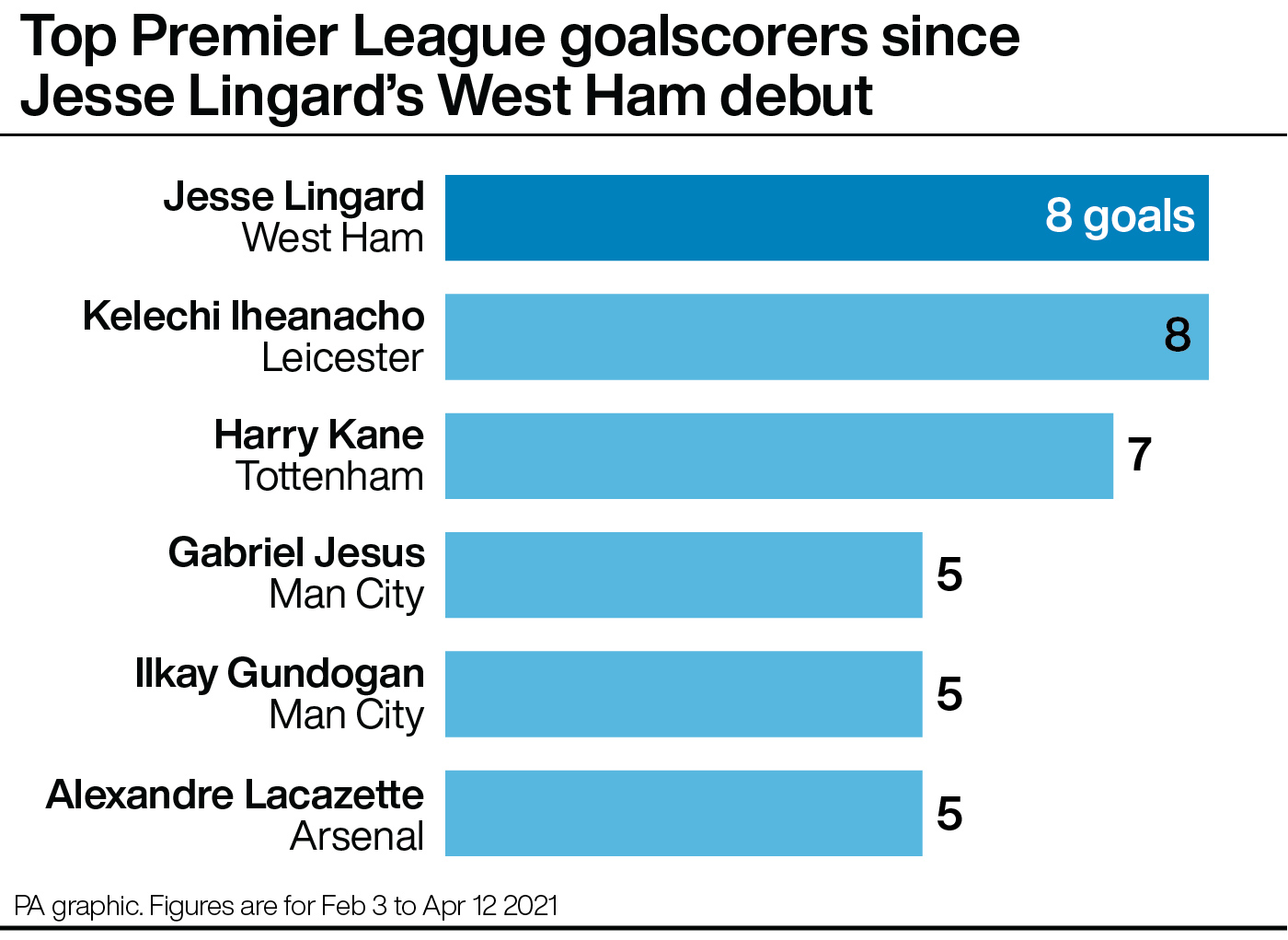 Premier League top goalscorers since Jesse Lingard's West Ham debut