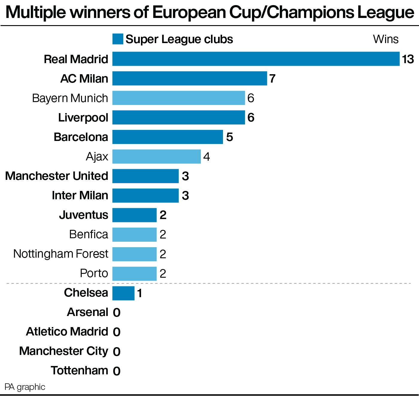 Multiple winners of European Cup/Champions League plus Super League members