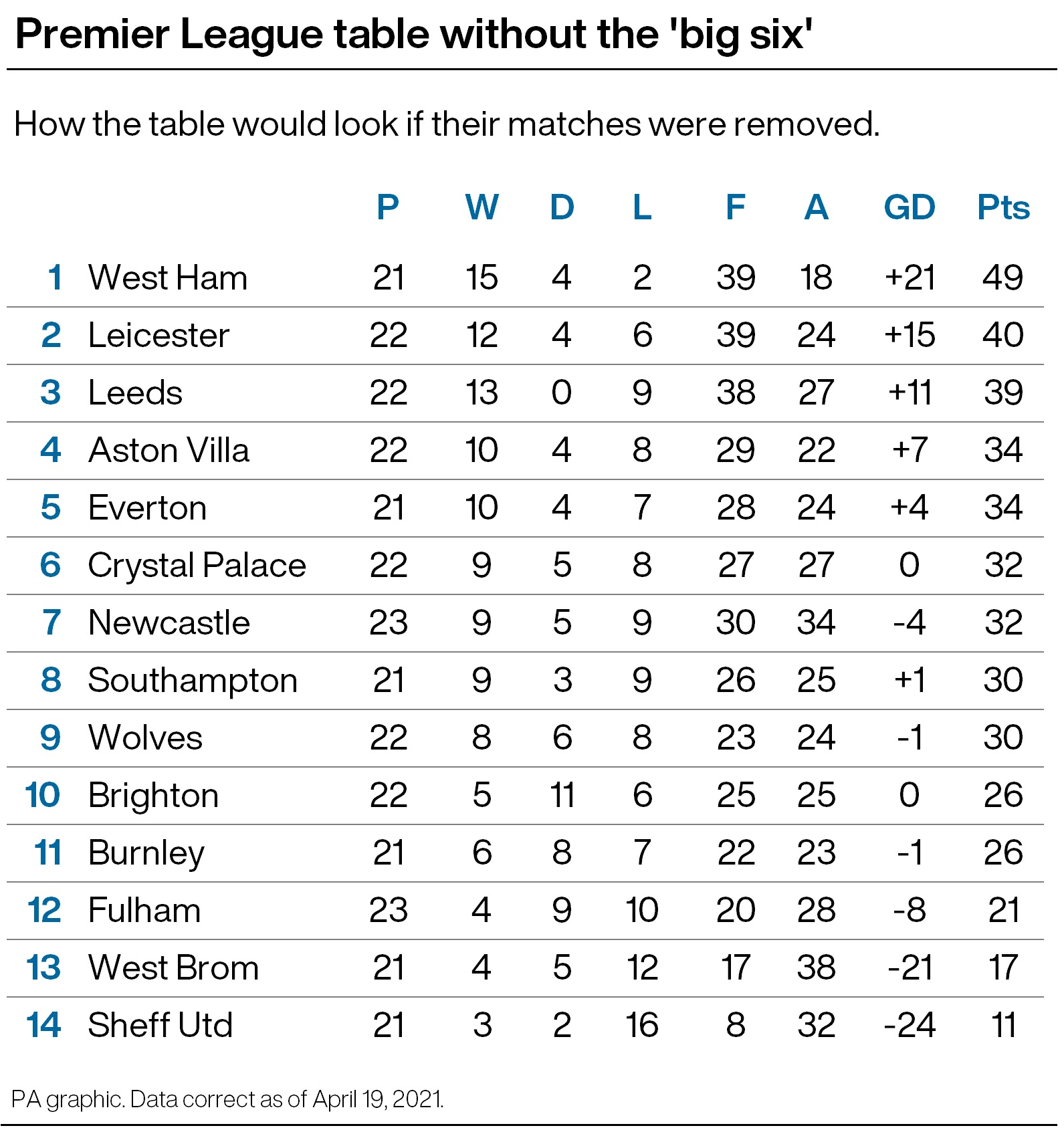 Premier League table without the results of Super League clubs