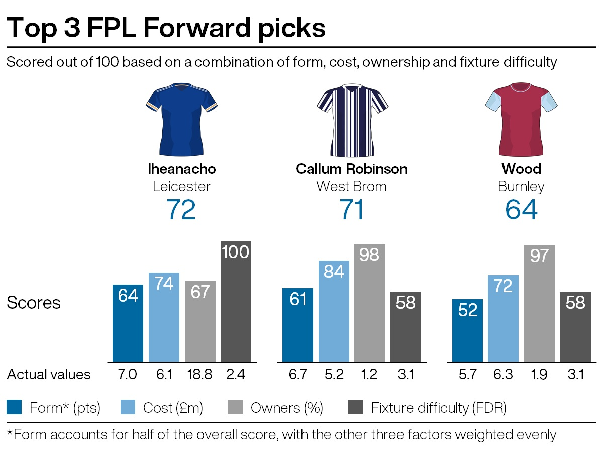 Top attacking picks for FPL gameweek 33