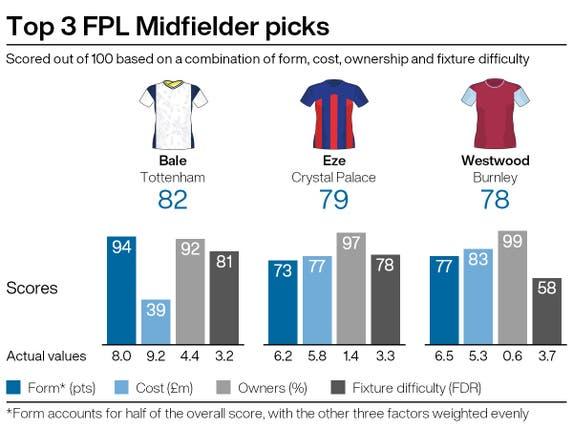 Top midfield picks for FPL gameweek 36
