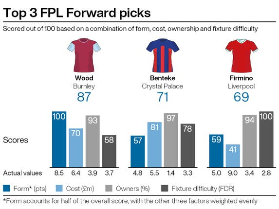Top attacking picks for FPL gameweek 36