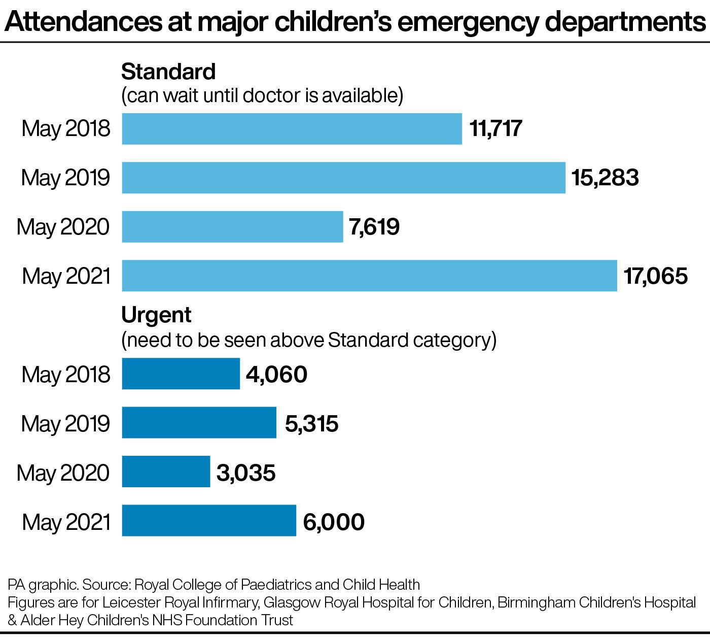 Attendances at major children's emergency departments