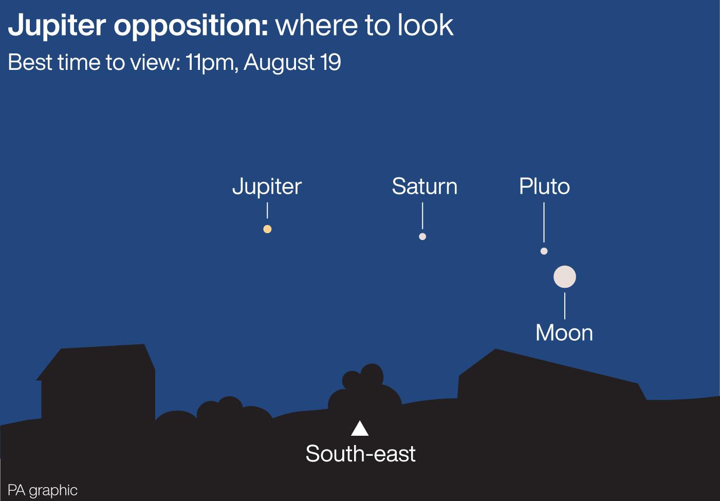 Oposición Júpiter Dónde buscar.