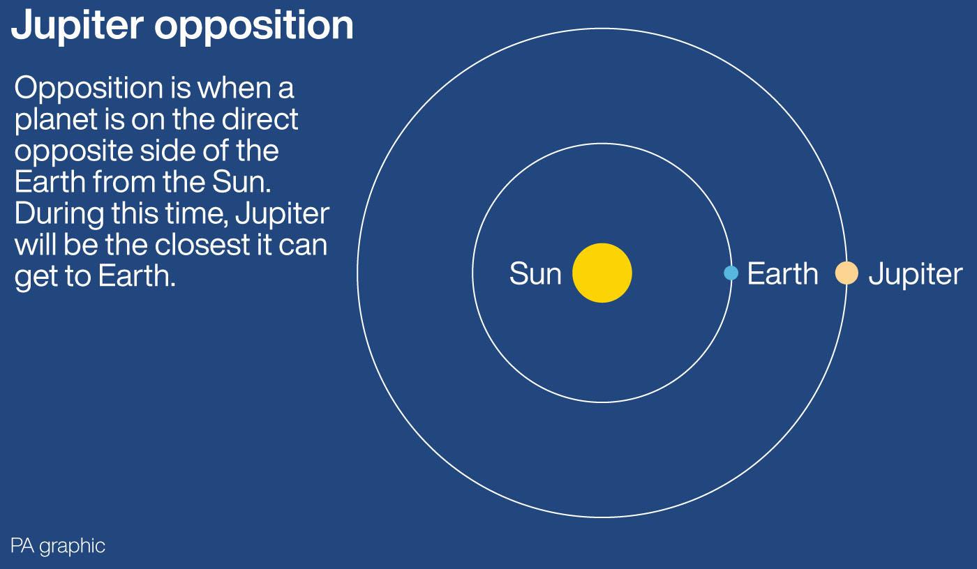 Jupiter-Opposition: Wie sieht sie aus?