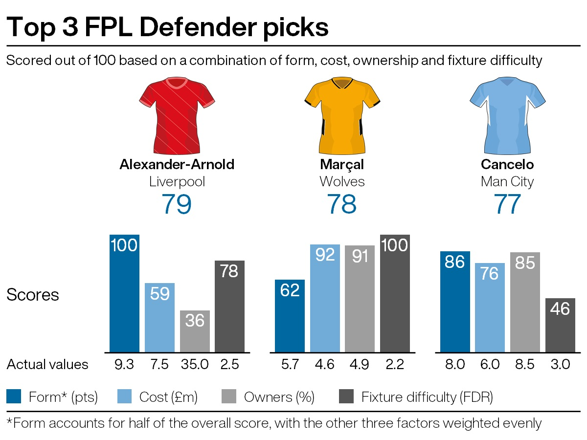 Top defensive recommendations for FPL gameweek five