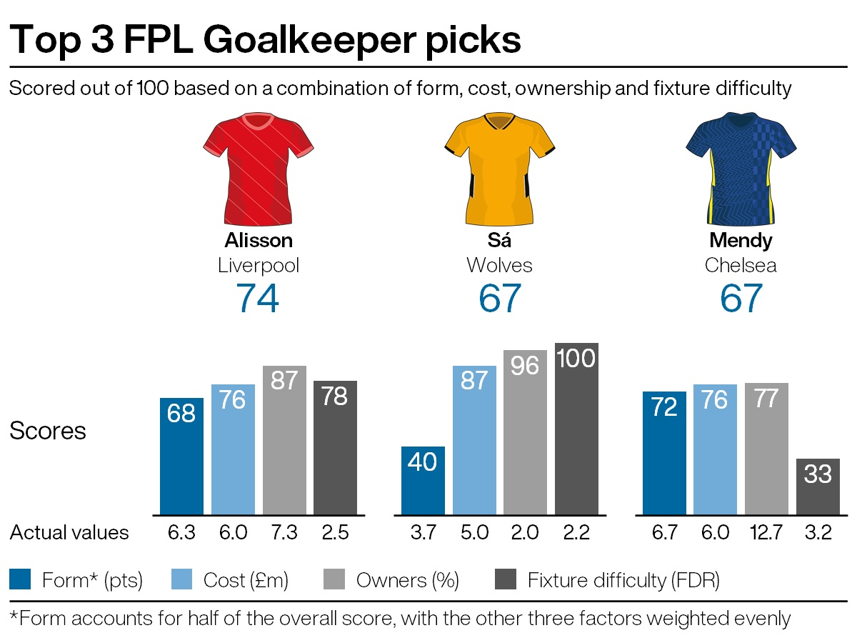 Top goalkeeping recommendations for FPL gameweek five