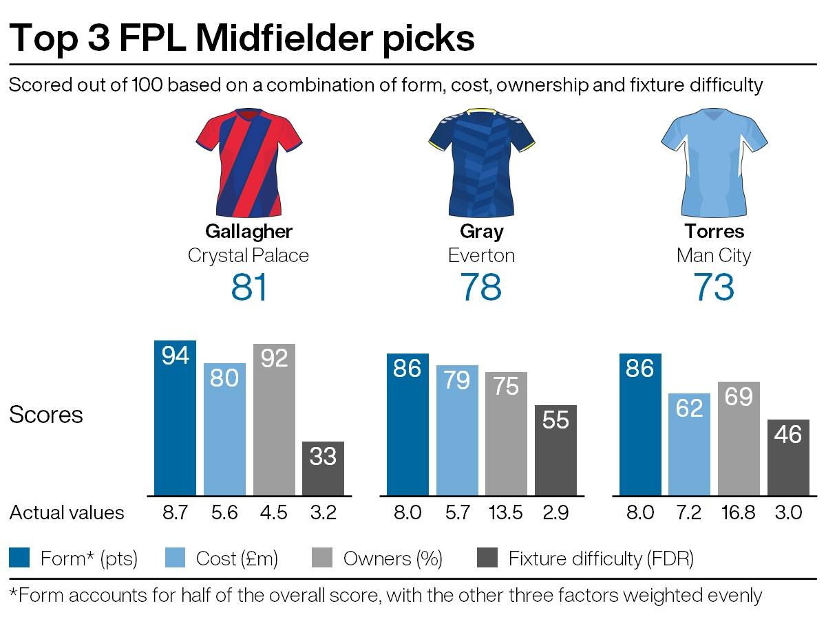 Top midfield recommendations for FPL gameweek five